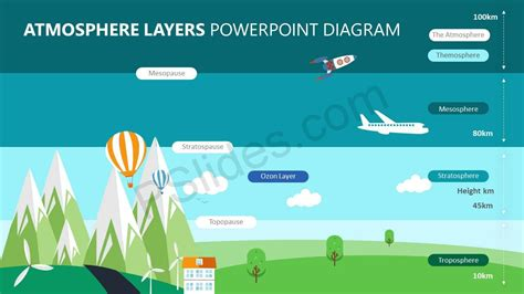 Atmosphere Layers Diagram atmosphere layers powerpoint diagram pslides