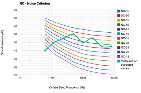 design noise criteria noise criterion level tecotec group