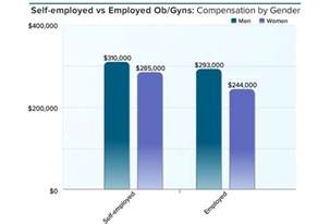 Cardiologist Work Hours by Medscape Ob Gyn Compensation Report 2016