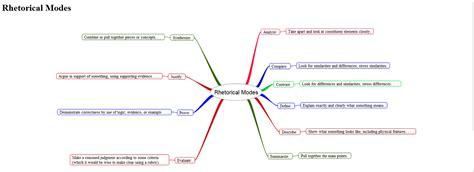 Rhetorical Mode Essay Exles by Rhetorical Mode Essay Exles