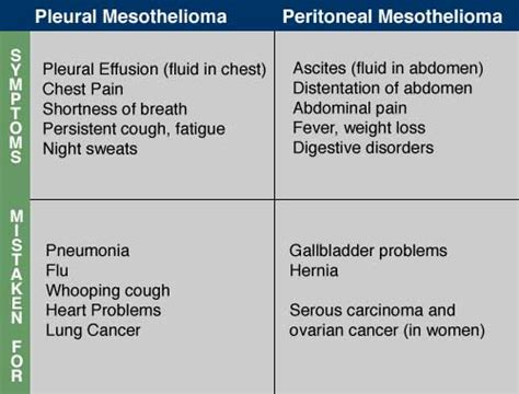 all about mesothelioma