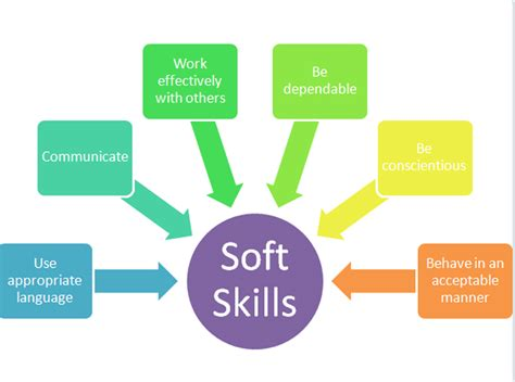 How Many Soft Skill Courses In An Mba by Soft Skills Purfect Escape