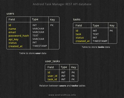 tutorial android rest how to create rest api for android app using php slim and