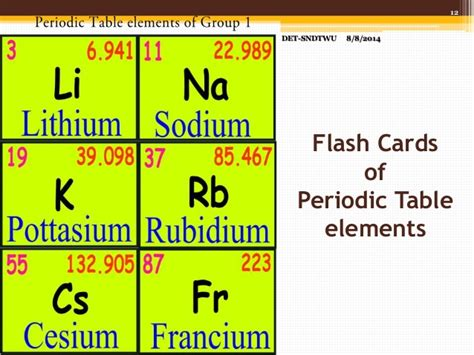 periodic table printable flash cards download making flashcards using inkscape software