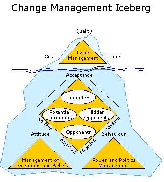 Mba Change Management by Change Management Iceberg Mba