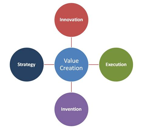 creating value the importance of creating value in value creation neputation