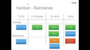 can kanban be scaled how to scale kanban intland software