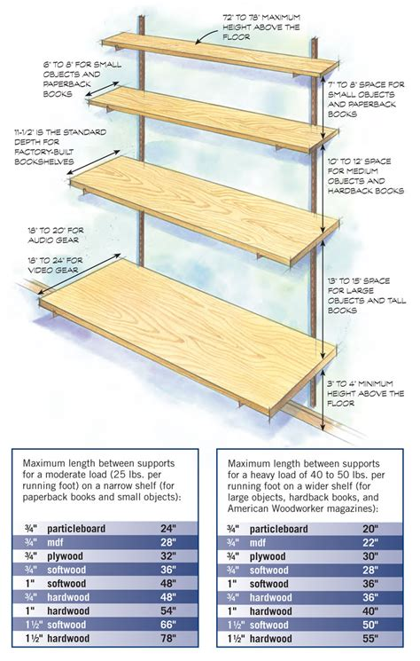 how to build shelves that don t sag free diy tutorial