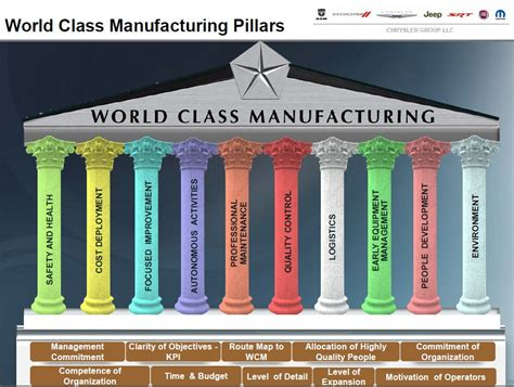 fiat wcm the world class manufacturing programme at chrysler fiat