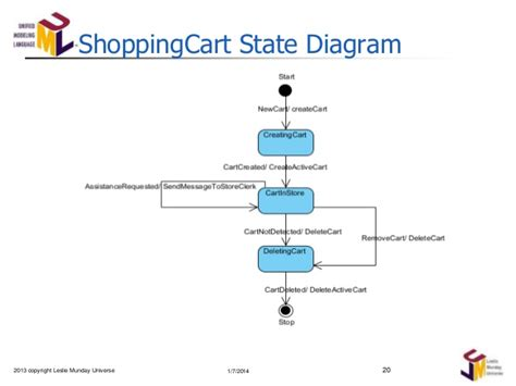 state transition diagram for shopping system analysis of a shopping expedition part ii
