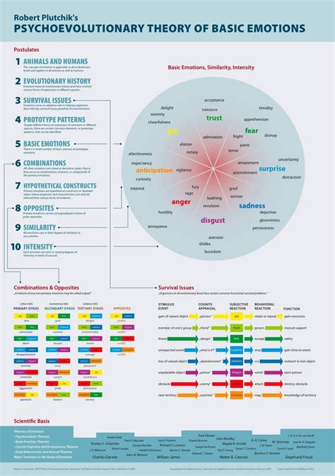 on simple truths about a complex emotion philosophy in books pin by rudy kostka on infographics