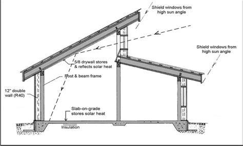 clerestory house plans roof design shed roof and shed roof design on pinterest