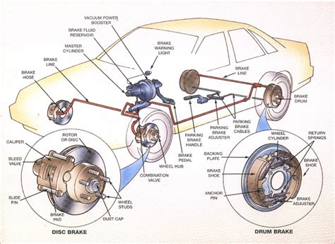 Brake System Parts Diagram Brake System Maintenance Tips Roger Daniel Alignment