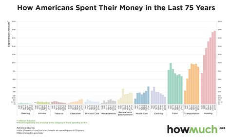 how much money women in america spend on hair how much americans are spending on housing and food per year