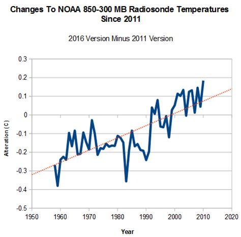 noaa radiosonde data shows no warming for 58 years | the