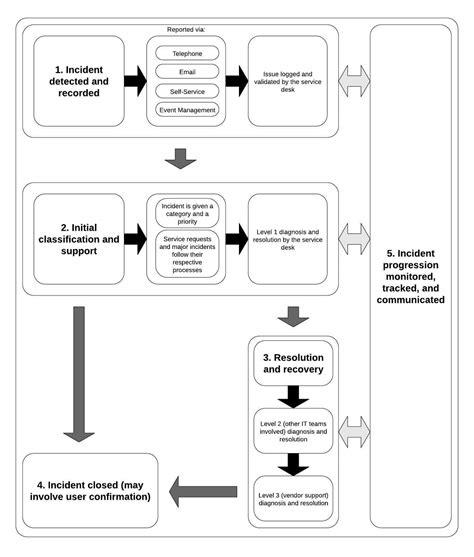 incident management flowchart incident management flowchart create a flowchart