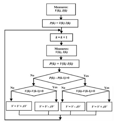 perturb and observe algorithm flowchart maximum power point tracking mppt using artificial bee