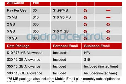 upcoming verizon deals january 2018