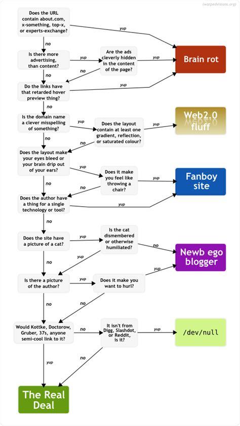 webpage flowchart handige flowchart how to tell if a webpage de