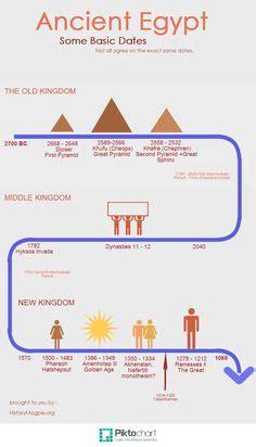 ancient egypt map and timeline beginning of civilization timeline timeline chart of