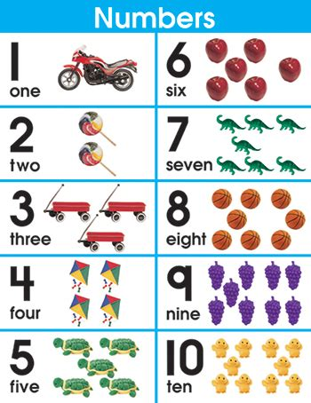 numbers 1 10 poster objects | the childminding shop
