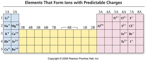 Ions Periodic Table by Search Results For Periodic Table Charges On Ions