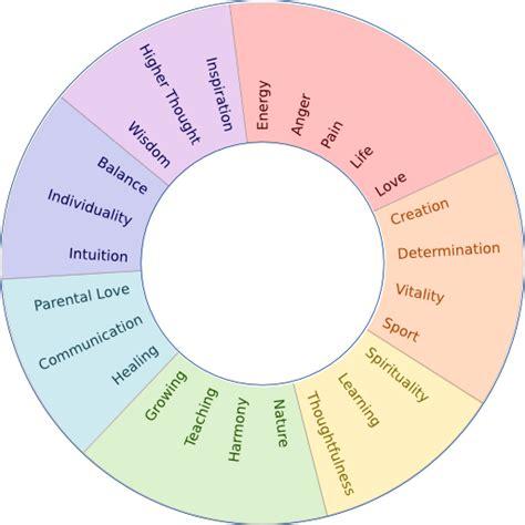 color of wisdom aura experiment key of wisdom