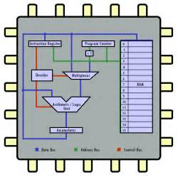 cs modules the central processing unit