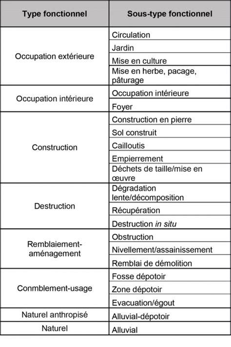 Réalisation Cv exle resume exemple cv suivi et evaluation