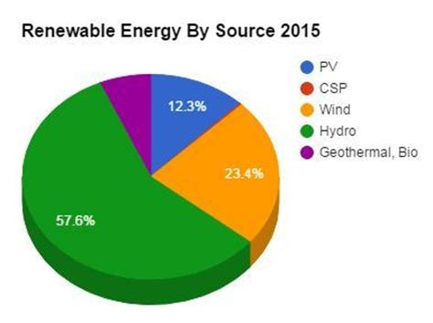renewable energy supplied nearly 25% of global electricity