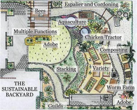 inspiring homestead farm design ideas homesteading 28 farm layout design ideas to inspire your homestead