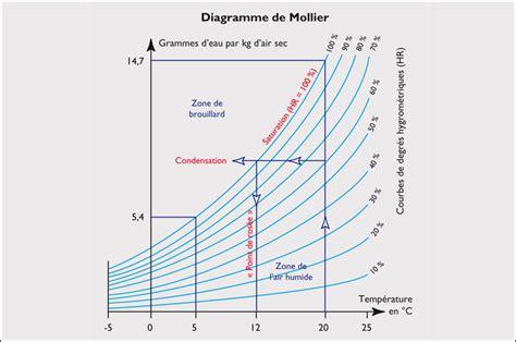 Lutter Contre La Condensation 4140 la thermographie infrarouge contre l humidit 233 les