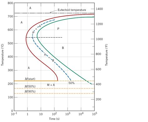 phase diagram of steel phase diagrams diagram site