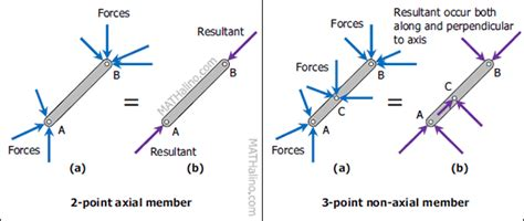 members of three method of members frames containing three members engineering mechanics review