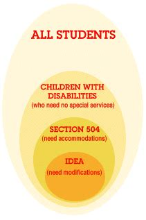 similarities between idea and section 504 enjoyhi5 autism to accommodate to modify and to know the