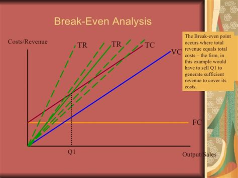 Breaking Even Mba by Nike Breakeven Analysis Term Paper Writing Service
