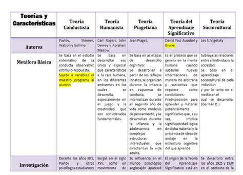 Modelo Curricular Humanista Bases Psicol 243 Gicas Aprendizaje Principales Caracter 237 Sticas De Las Teor 237 As Aprendizaje