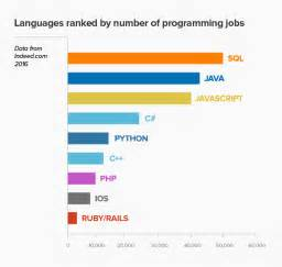 what is popular in 2017 the 9 most in demand programming languages of 2016
