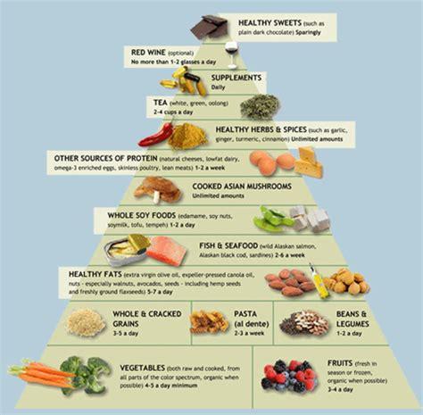 anti inflammatory anti inflammatory foods pyramid images