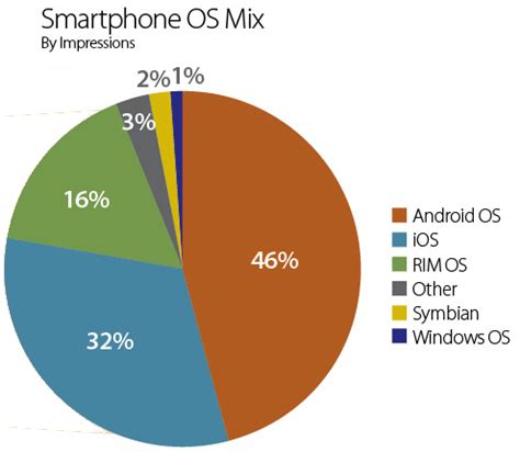 stats: android growth continues; passes ios in usage | zdnet