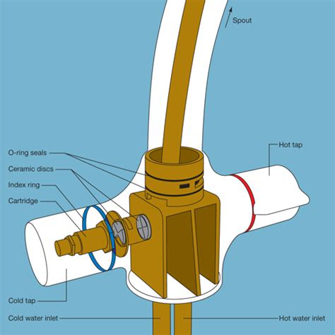 Leaking mixer tap   DIY Tips, Projects & Advice UK   lets