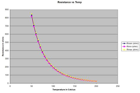 ntc resistor graph ntc thermistor resistance chart related keywords suggestions ntc thermistor resistance chart