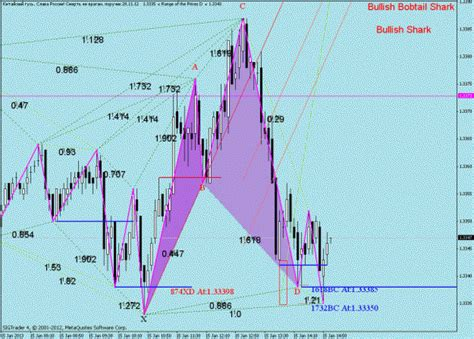 abcd pattern indicator forex abcd pattern indicator