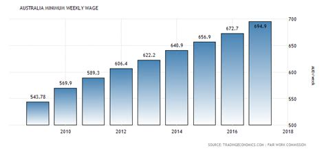 Central Republic Car Calendã 2018 Australia Minimum Weekly Wage 2009 2015 Data Chart