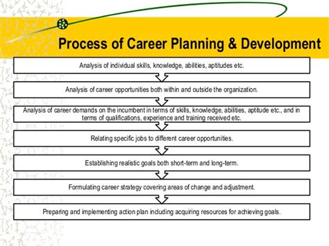 career planning objectives sle career plan accounting career goals essay