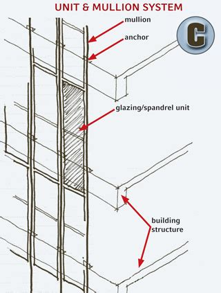curtain wall system types shedding light on curtainwall systems architecture