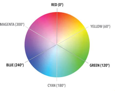 hsl color the new code an easy guide to hsl color