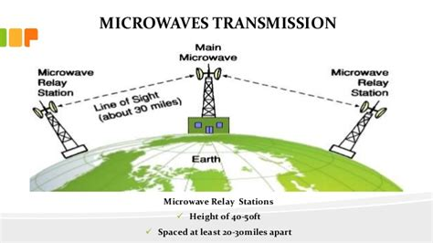 communication systems microwave systems the full wiki image gallery microwave transmission