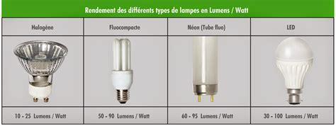 environnement et energie eclairage 224 led y a t il un danger