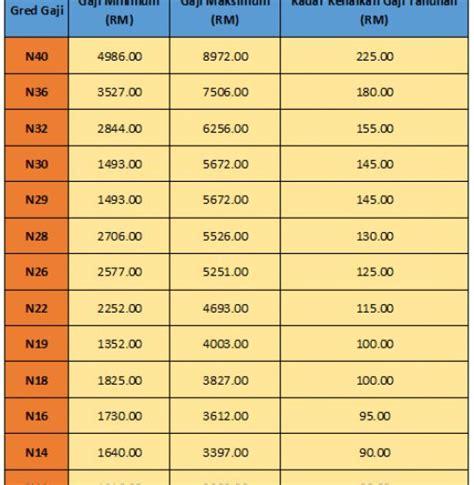 skim perkhidmatan awam terbaru edisi terkini jadual gaji baru bagi klasifikasi gred n11